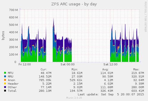 Munin graph for the ZFS ARC cache, mostly around 300MB.