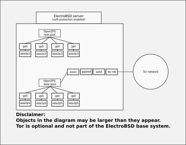 [Diagram of ElectroBSD pool layout]