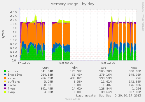 Munin graph for system memory. Occasionally the system was swapping