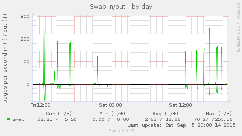 Munin graph for Swap I/O. Some paging is visible.