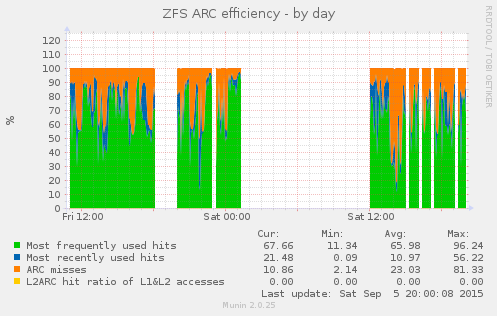 Munin graph for ARC efficiency (average MFU efficiency 66%, max 96%)